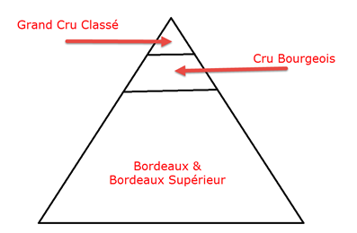 Hierarchy of Bordeaux Wine labels